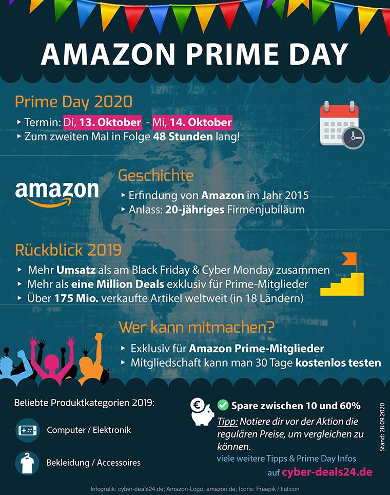 Amazon Prime Day Infografik